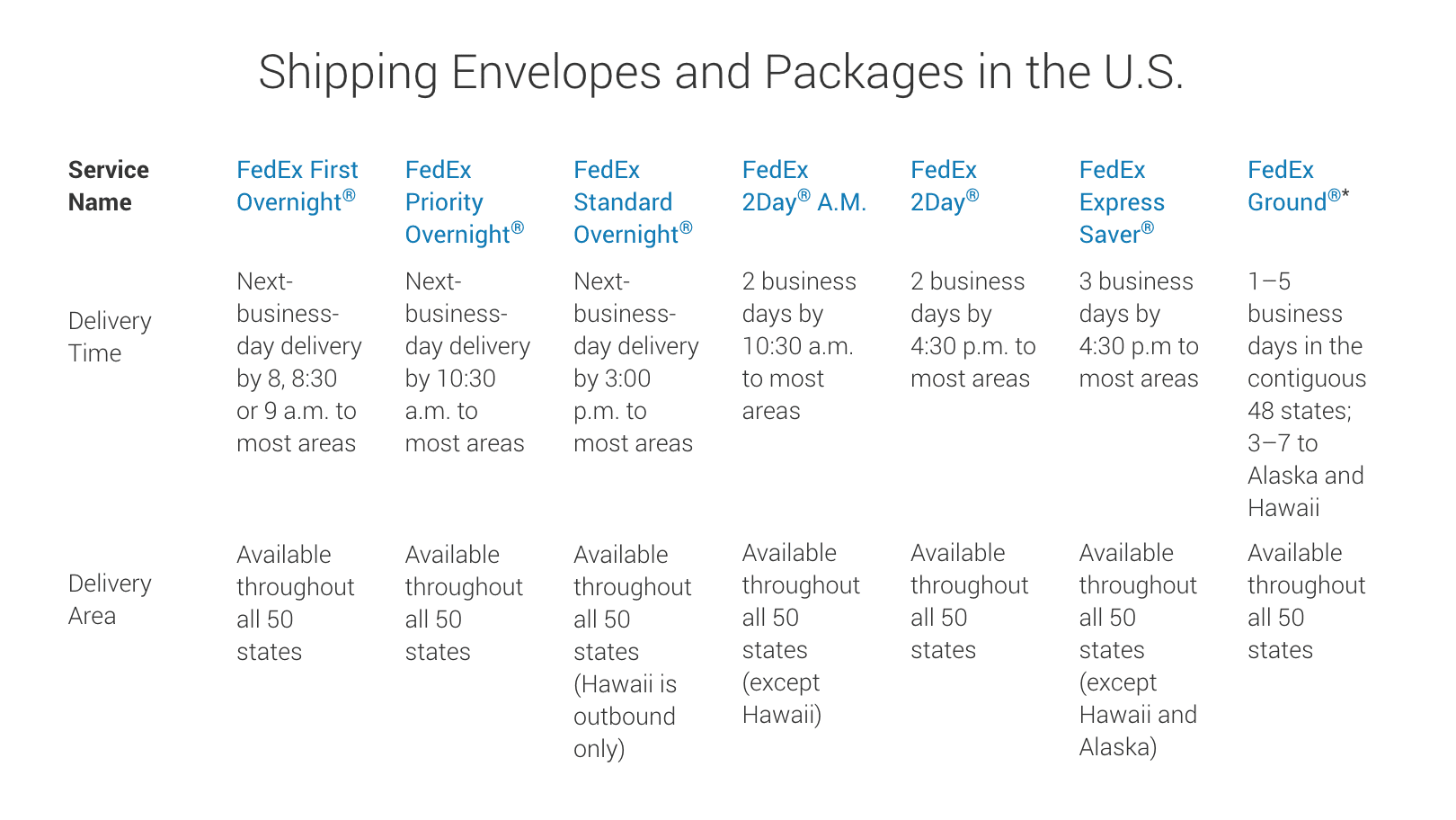 FedEx shipping information