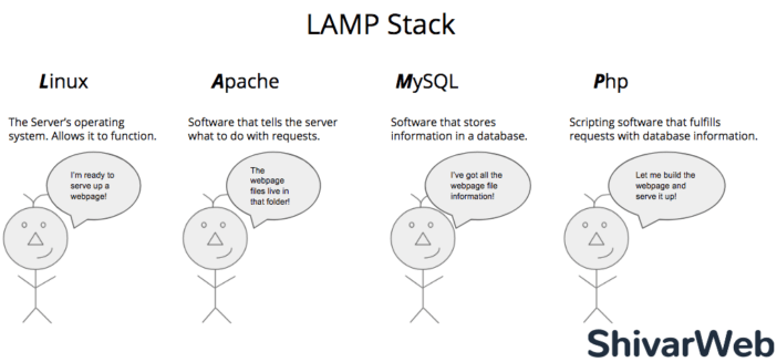 LAMP Stack Illustrated & Explained